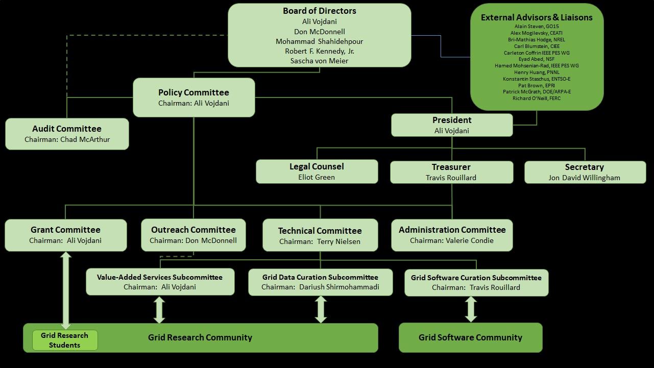 BetterGrids Foundation Organization Chart